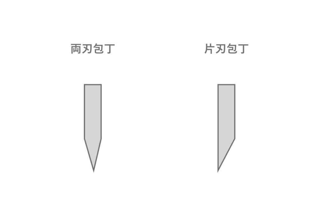 両刃包丁と片刃包丁の刃の向きの違いを表したイラスト